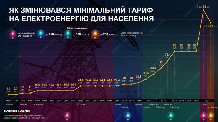 Как менялась минимальная цена электроэнергии для населения (инфографика)