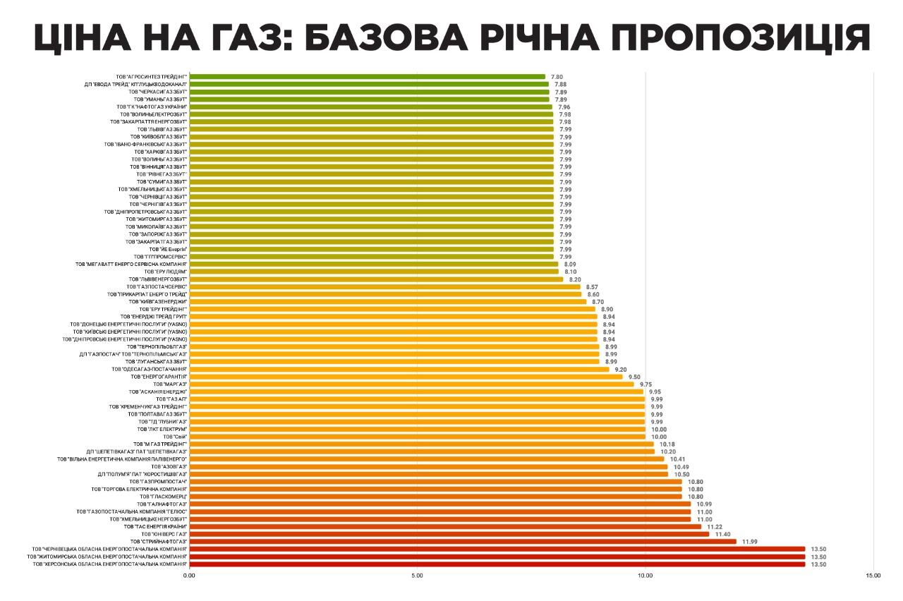 От 7,8 грн за кубометр: компании опубликовали сентябрьские ценники на «голубое топливо»