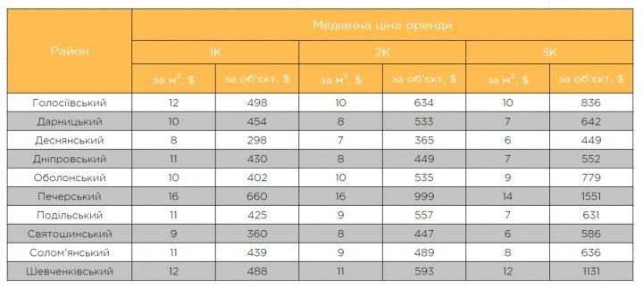 Сколько стоит арендовать вторичку в Киеве (таблица)