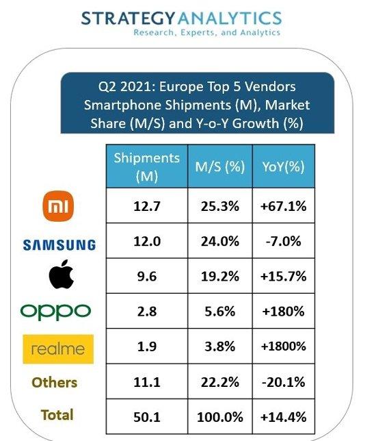Xiaomi вырвалась в лидеры по поставкам смартфонов в Европе