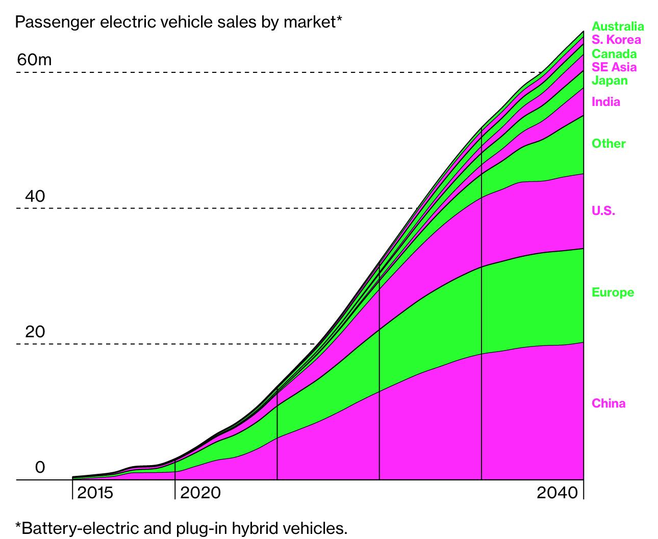 К 2040 году 2/3 продаж автомобилей будут приходиться на электрокары – Bloomberg