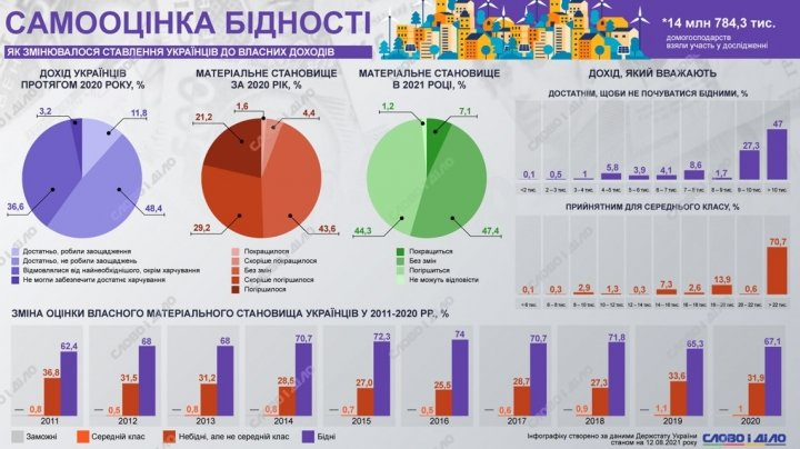 Самооценка бедности: как менялось отношение украинцев к собственным доходам в течение десятилетия