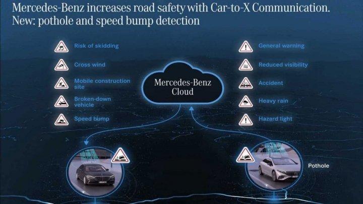 Mercedes начал сообщать водителям о ямах на дороге