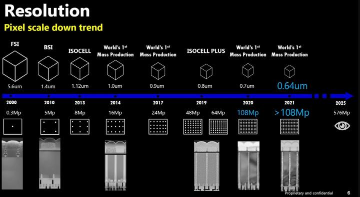 Samsung готовится выпустить рекордный датчик для камер до 2025 года