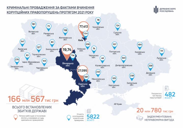 В ГБР рассказали, в каких регионах Украины чаще всего берут взятки и сколько (карта)