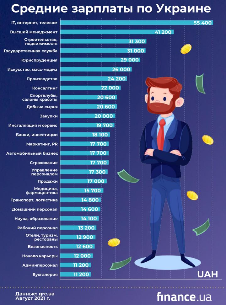 Самые высокооплачиваемые профессии: кого искали работодатели (инфографика)