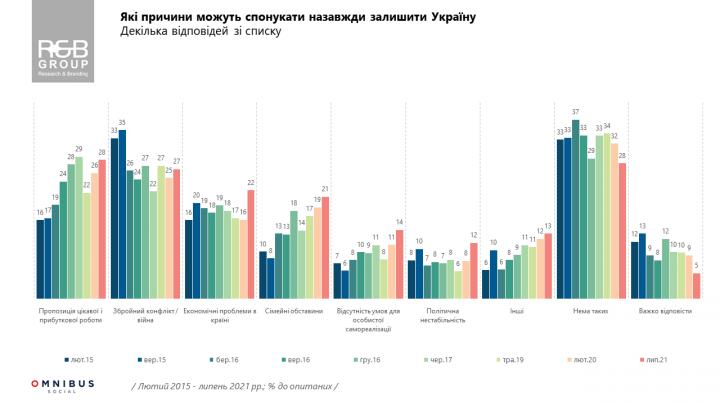 40% украинцев готовы переехать в другую страну на постоянное место жительства (опрос)