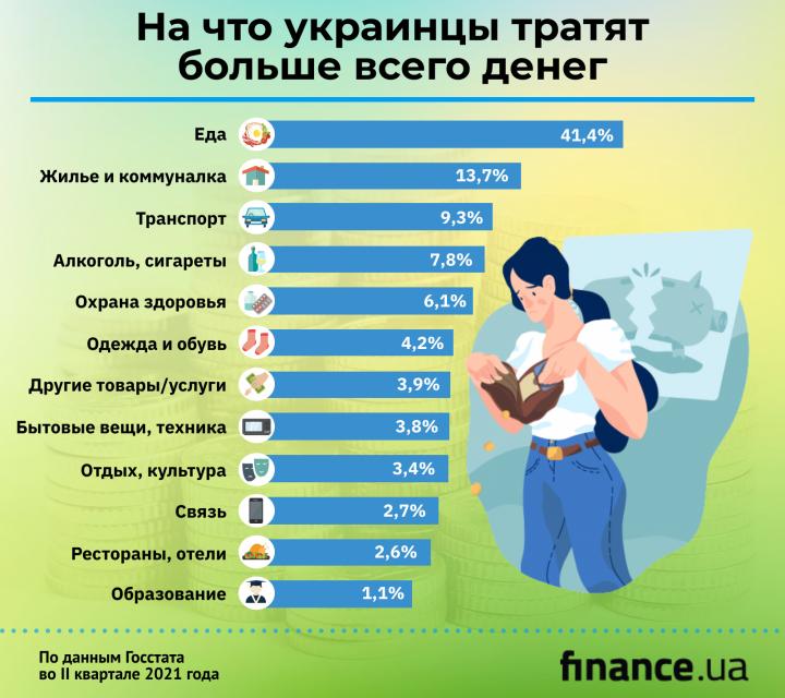 Госстат подсчитал основные расходы украинцев (инфографика)