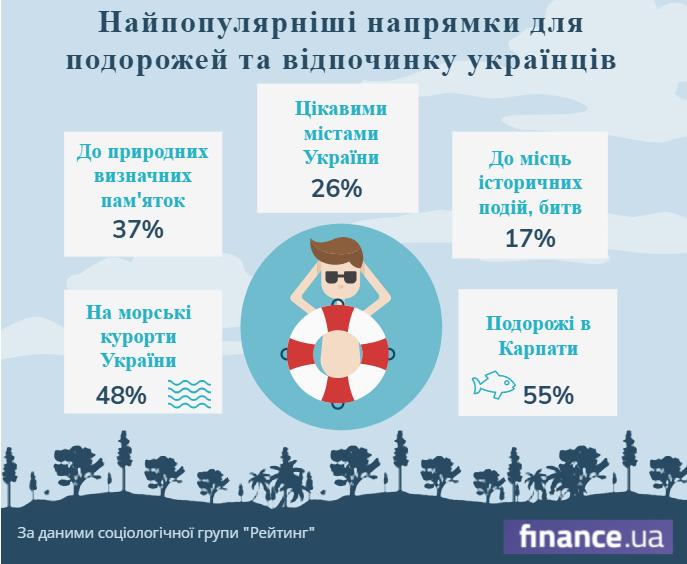 Украинцы назвали основные туристические направления по стране (инфографика)