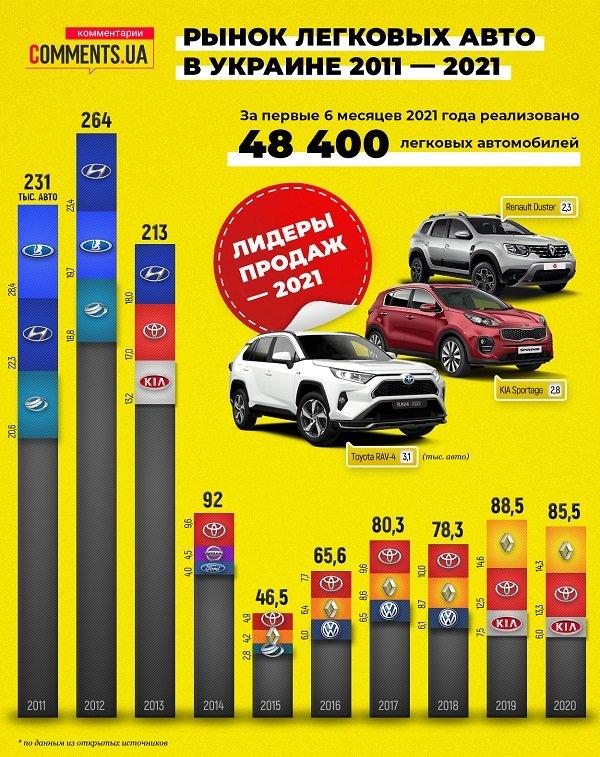 Авторынок в Украине за последние 10 лет (инфографика)