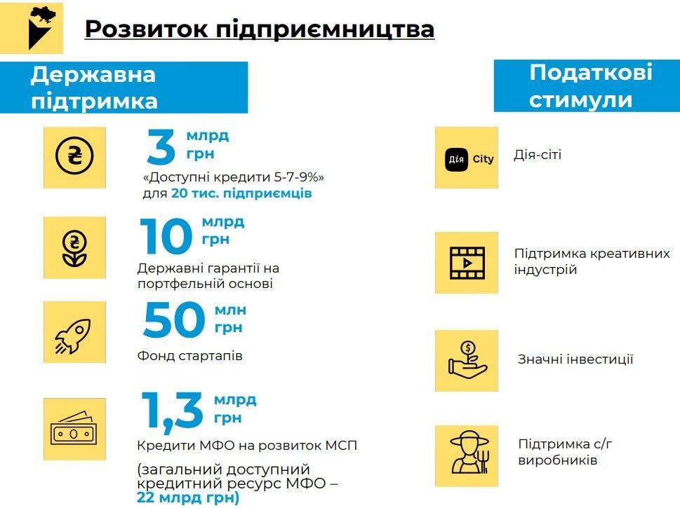 В бюджете-2022 заложены госгарантии на 78 млрд грн