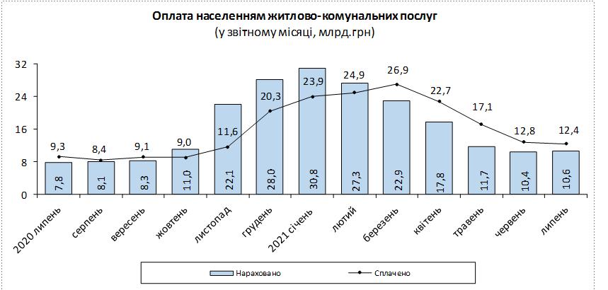 Как выросли тарифы на комуслуги за год — Госстат (инфографика)