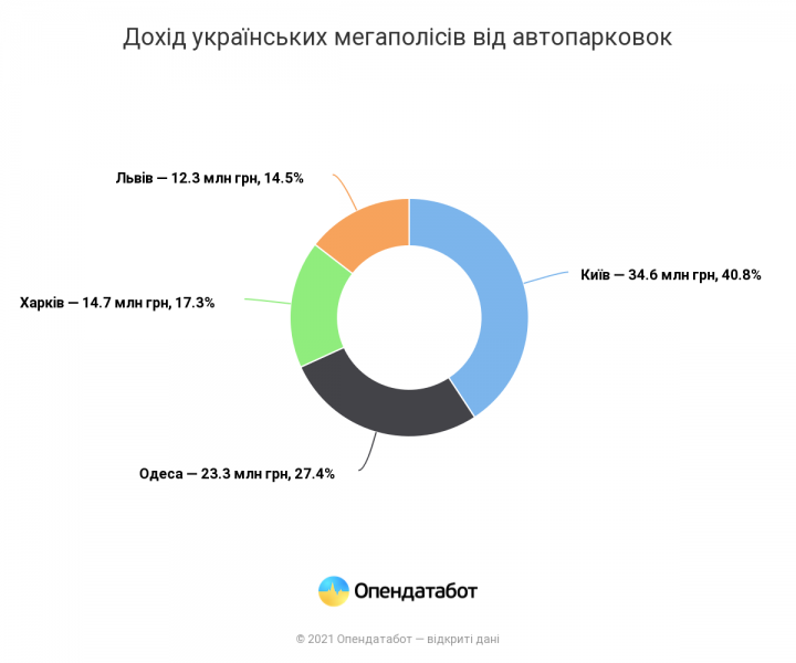 Киев зарабатывает на парковках, как Харьков и Одесса вместе взятые, - Опендатабот