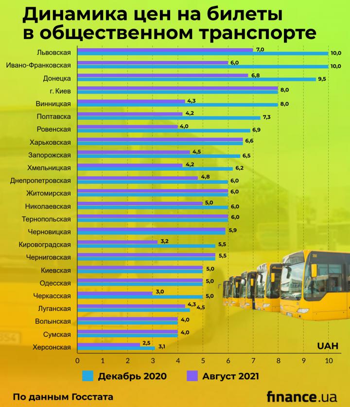 Проезд в общественном транспорте с начала года подорожал на 25%: в каких городах платят больше