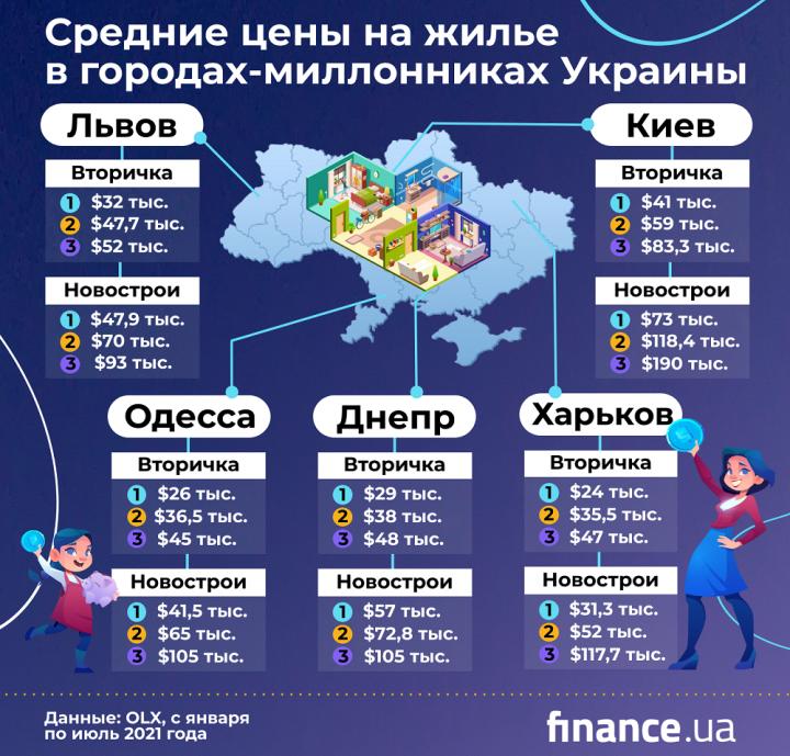 Как изменились цены на жилье за полтора года (инфографика)