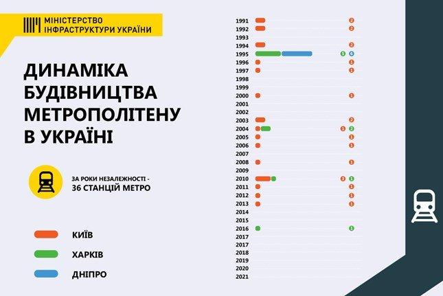 Для корректировки проектов метро в Киеве правительство выделило 100 миллионов гривен