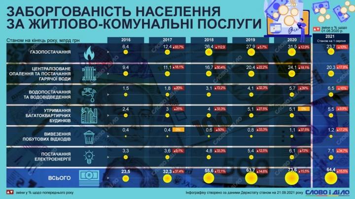 Услуги ЖКХ: как менялась задолженность украинцев за коммуналку