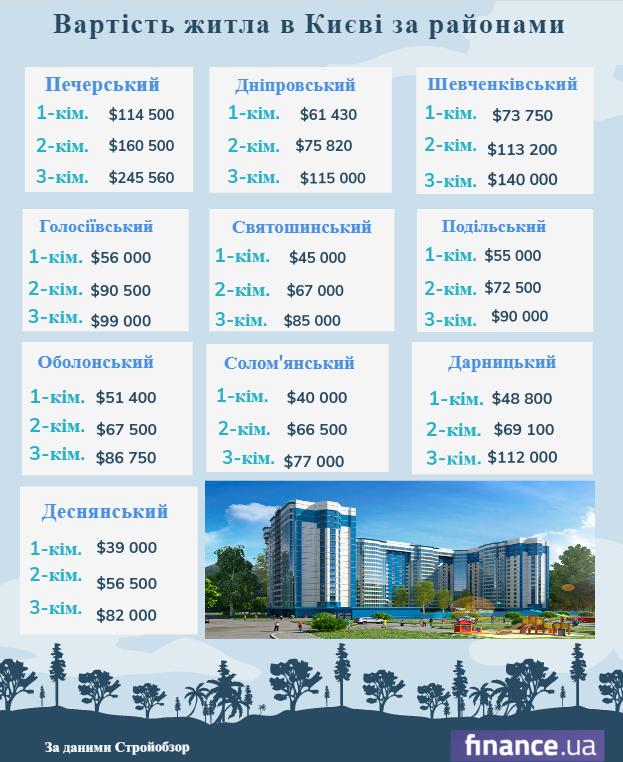 Стоимость жилья в столице: по районам и количеству комнат (инфографика)