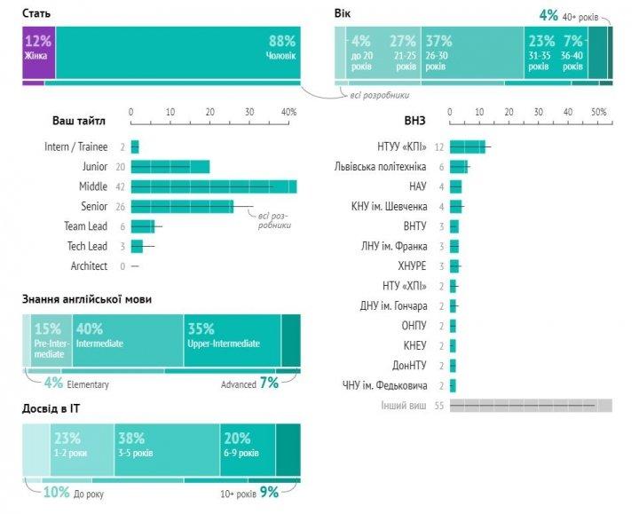 Зарплаты фронтенд-разработчиков в Украине (инфографика)