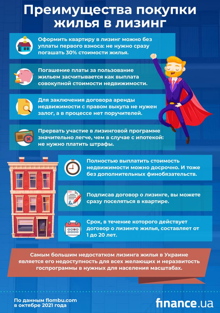 Недвижимость в лизинг: что стоит знать (инфографика)