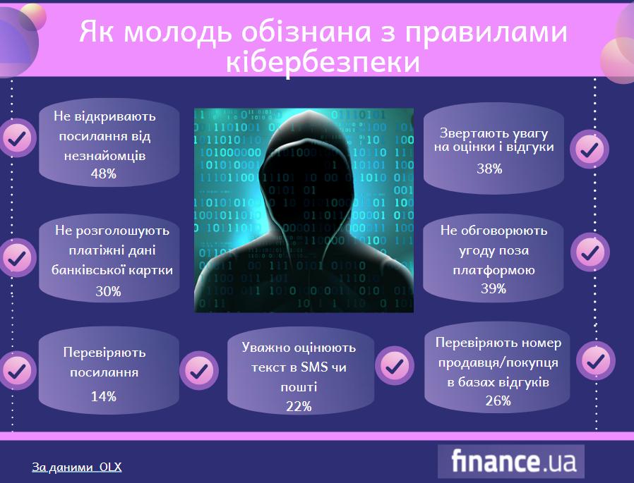 Как обманывают украинцев: горожан через фишинг, жителей сел — через предоплату (инфографика)
