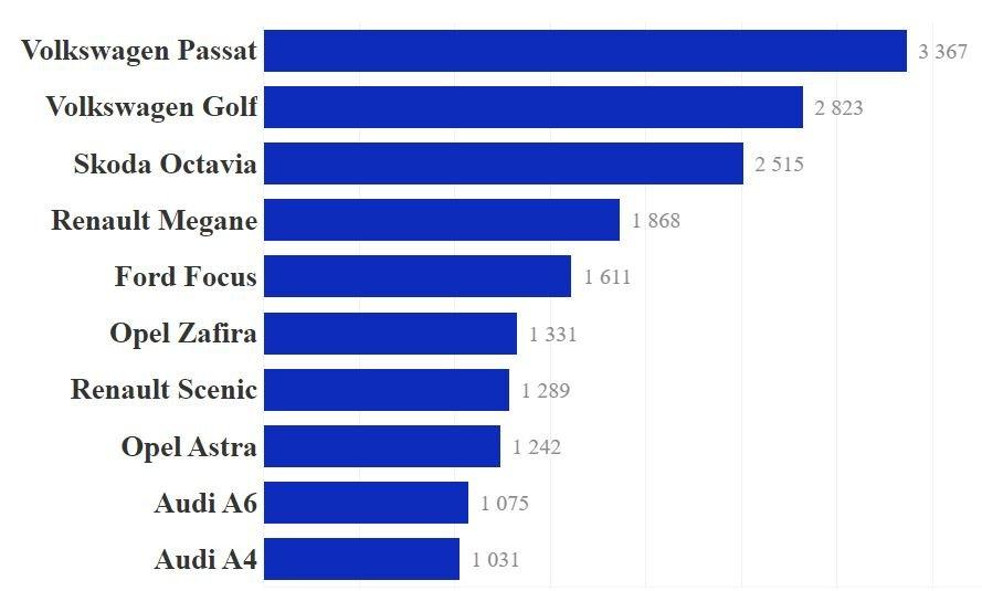 В сентябре украинцы купили рекордное количество авто с пробегом: Топ самых популярных марок