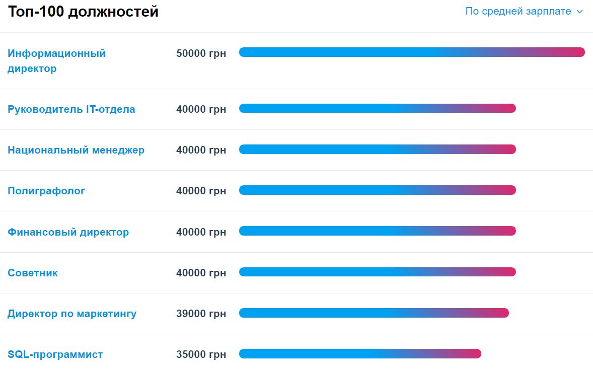 Работа в Украине: тенденции осени