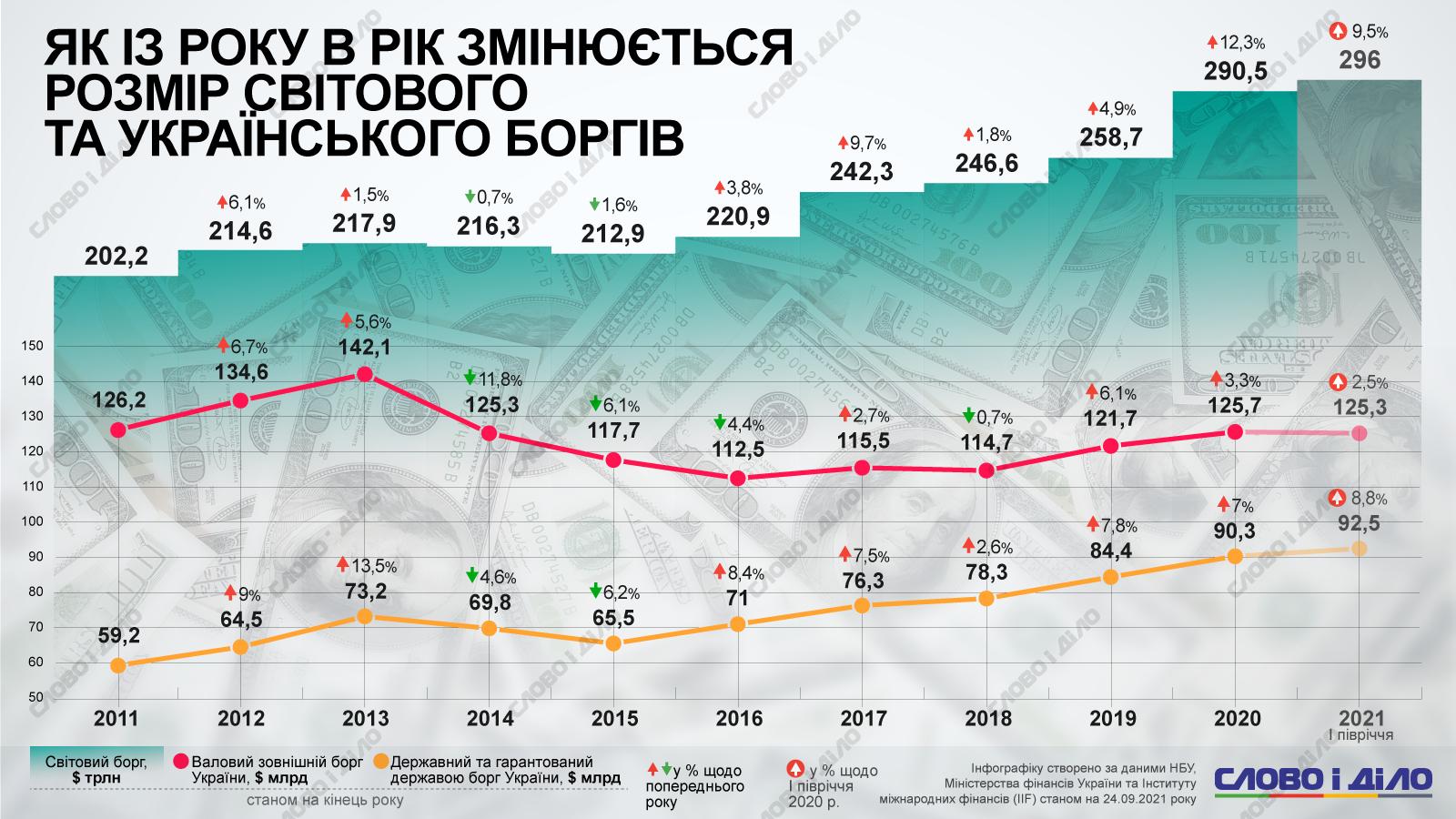 Как менялся внешний и государственный долг Украины (инфографика)
