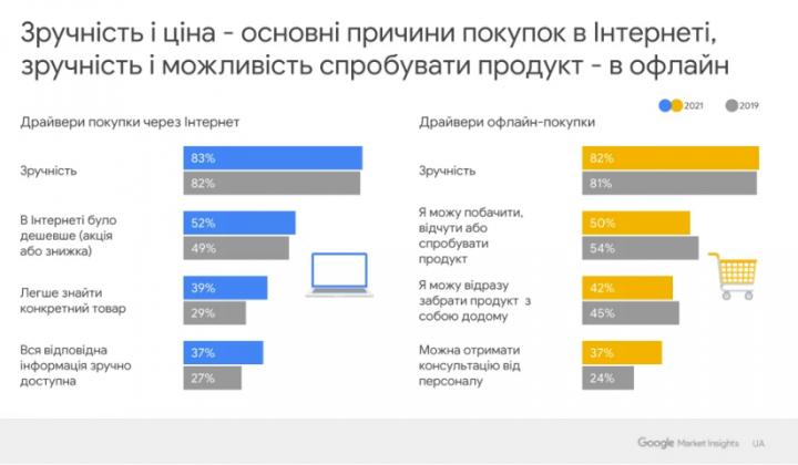 Во время пандемии 73% украинцев стали чаще совершать покупки онлайн — исследование Google